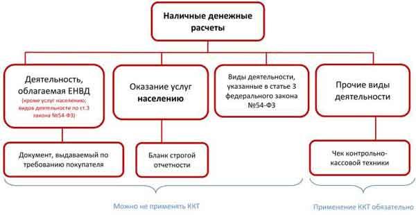 системе налогообложения